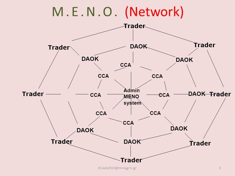 Μ.Ε.Ν.Ο. (Network) th.katsifoli@minagric.gr3 Admin MENO system CCA Trader DAOK CCA