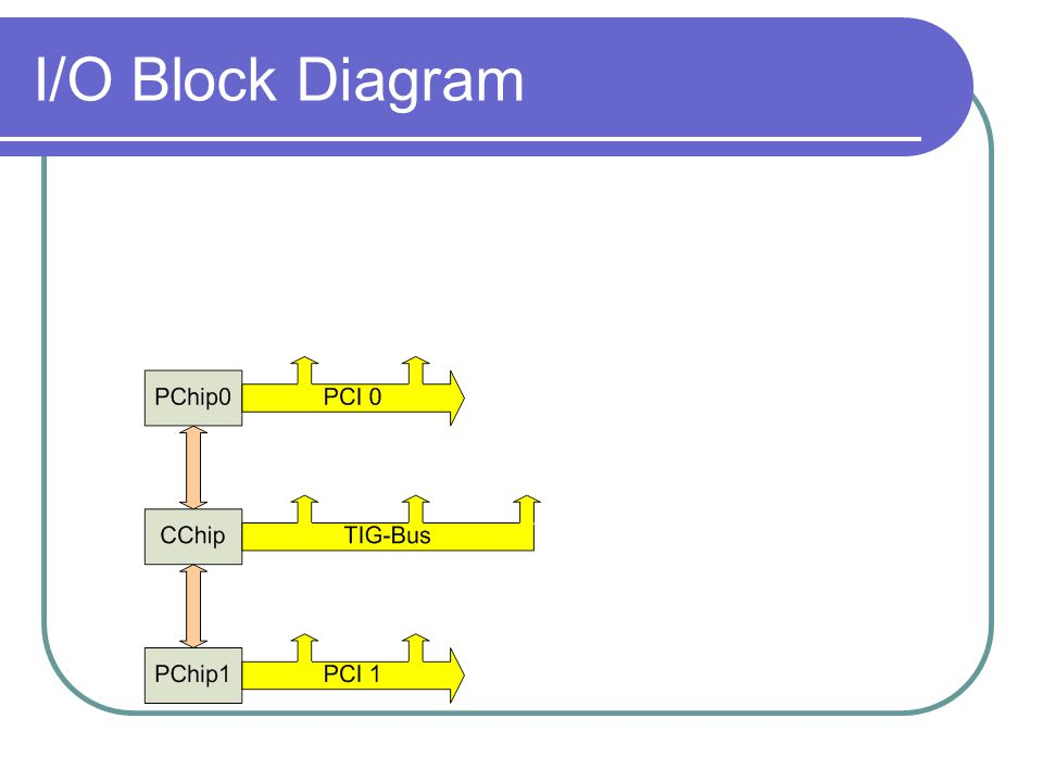 I/O Block Diagram
