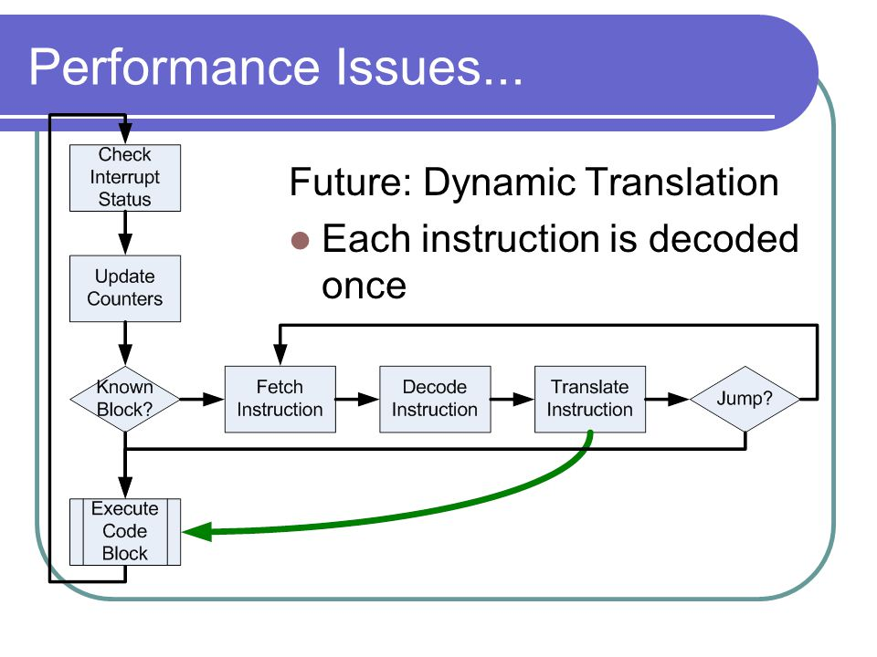 Performance Issues... Future: Dynamic Translation Each instruction is decoded once