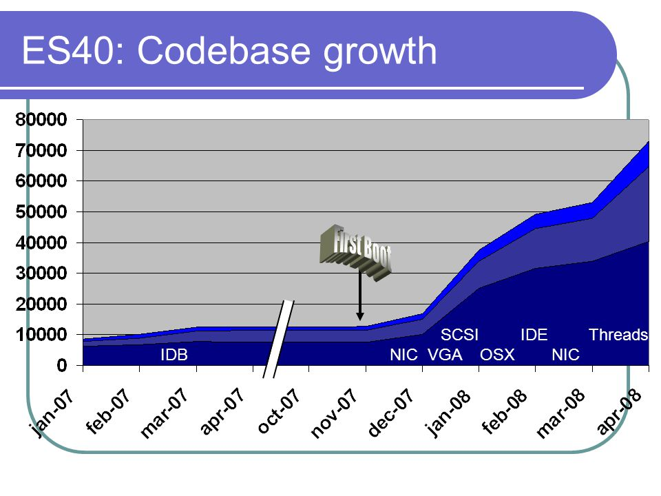 ES40: Codebase growth SCSI IDE Threads IDB NIC VGA OSX NIC