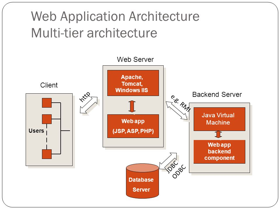 Users Web app (JSP, ASP, PHP) Apache, Tomcat, Windows IIS Web Server Java Virtual Machine Web app backend component Backend Server Database Server Client Web Application Architecture Multi-tier architecture http e.g.