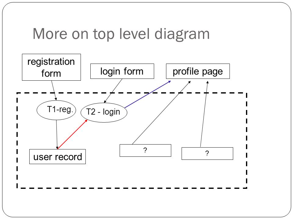 registration form More on top level diagram login form T2 - login .