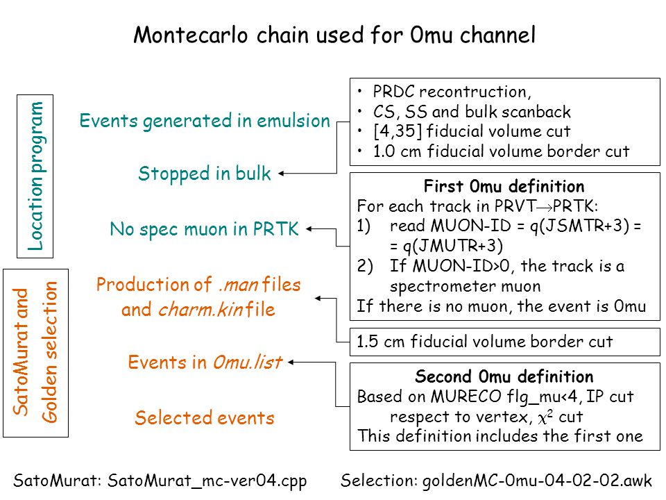 Montecarlo chain used for 0mu channel Events generated in emulsion Location program Selected events SatoMurat and Golden selection Stopped in bulk PRD