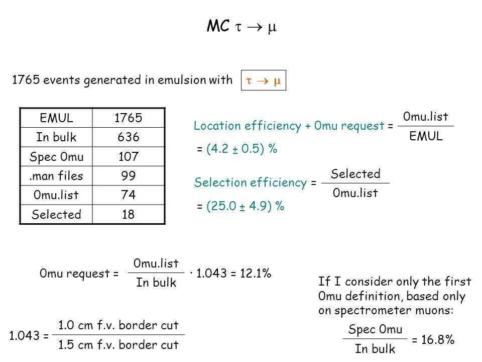 EMUL1765 In bulk636 Spec 0mu107.man files99 0mu.list74 Selected18 1765 events generated in emulsion with Location efficiency + 0mu request = 0mu.list EMUL = (4.2 ± 0.5) % Selection efficiency = Selected 0mu.list = (25.0 ± 4.9) %      MC    0mu request = 0mu.list In bulk · 1.043 = 12.1% Spec 0mu In bulk = 16.8% If I consider only the first 0mu definition, based only on spectrometer muons: 1.043 = 1.0 cm f.v.