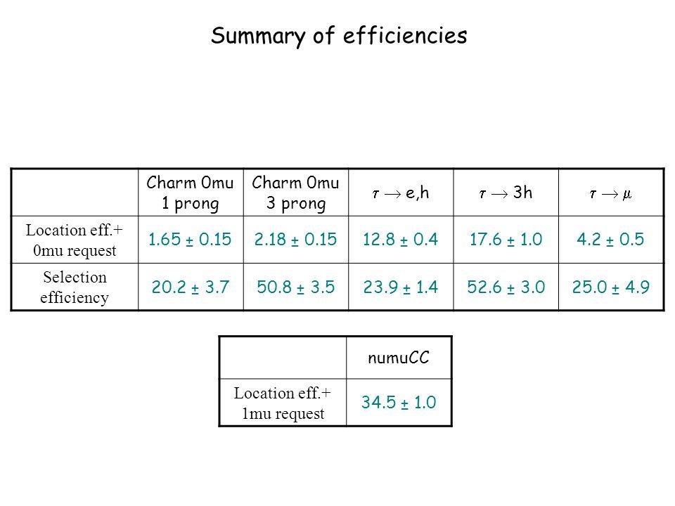 Summary of efficiencies Charm 0mu 1 prong Charm 0mu 3 prong   e,h   3h      Location eff.+ 0mu request 1.65 ± 0.152.18 ± 0.1512.8 ± 0.417.6 ± 1.04.2 ± 0.5 Selection efficiency 20.2 ± 3.750.8 ± 3.523.9 ± 1.452.6 ± 3.025.0 ± 4.9 numuCC Location eff.+ 1mu request 34.5 ± 1.0