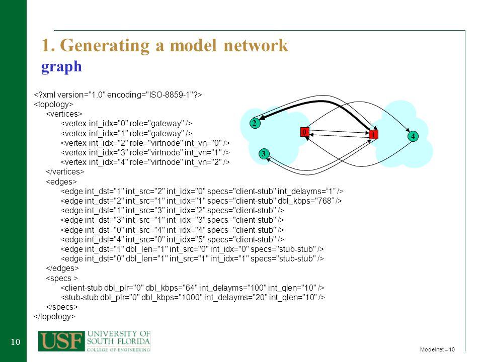 10 Modelnet – 10 1. Generating a model network graph 0 2 3 1 4