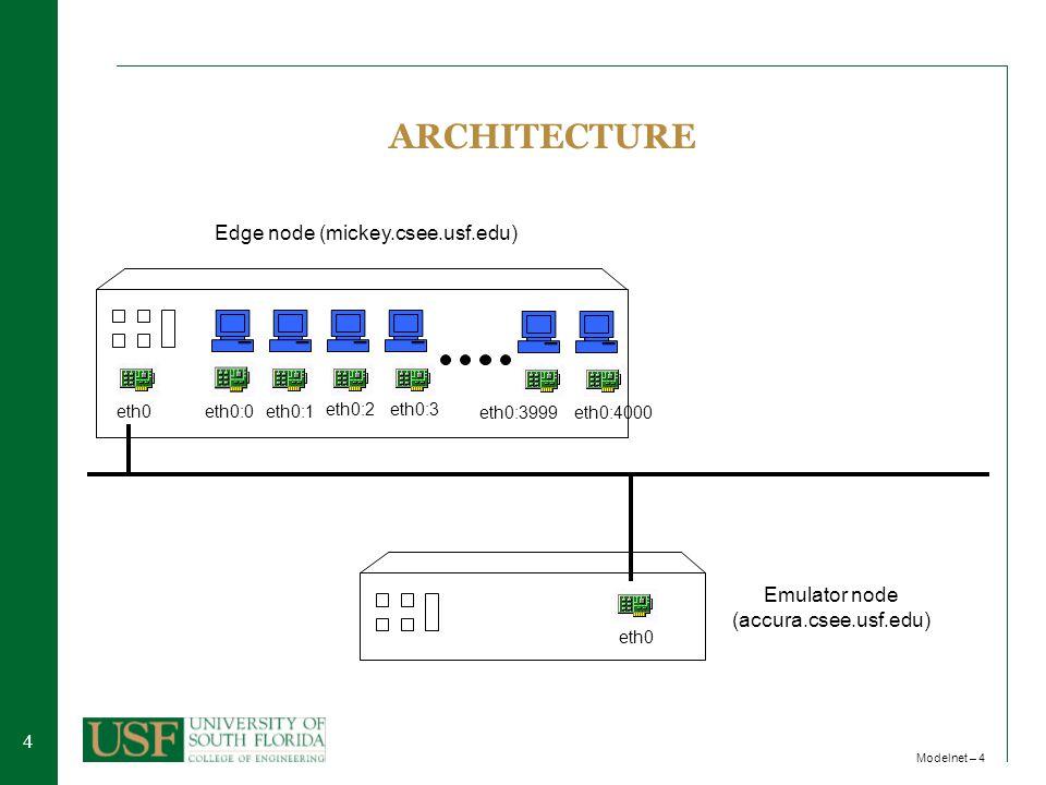 44 Modelnet – 4 Emulator node (accura.csee.usf.edu) eth0 ARCHITECTURE Edge node (mickey.csee.usf.edu) eth0:0eth0eth0:1 eth0:2eth0:3 eth0:3999eth0:4000