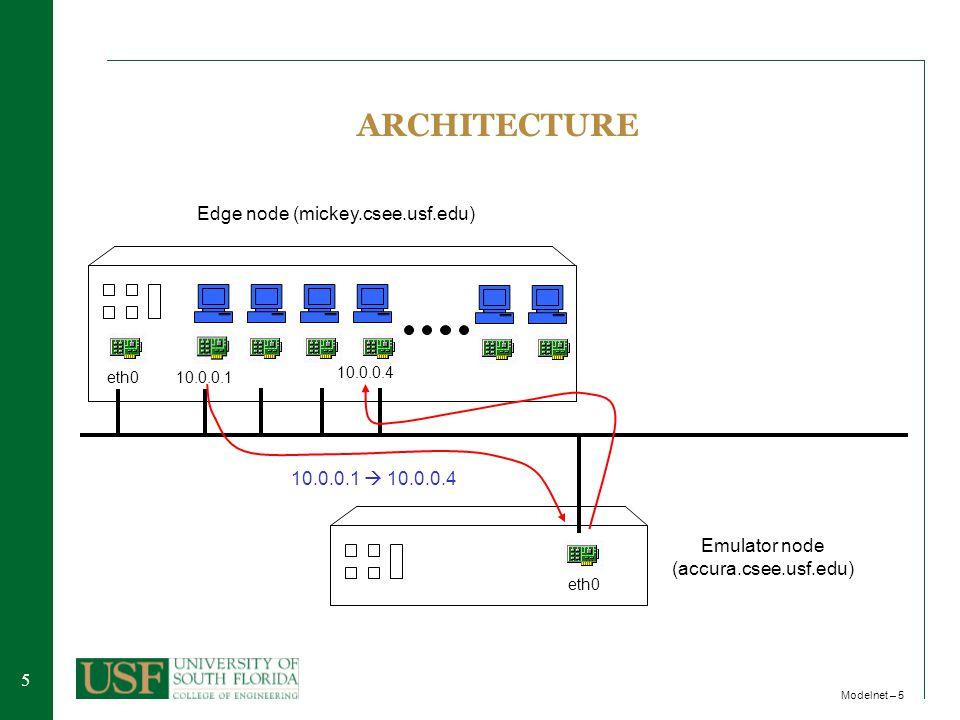 55 Modelnet – 5 Edge node (mickey.csee.usf.edu) 10.0.0.1eth0 Emulator node (accura.csee.usf.edu) eth0 ARCHITECTURE 10.0.0.1  10.0.0.4 10.0.0.4
