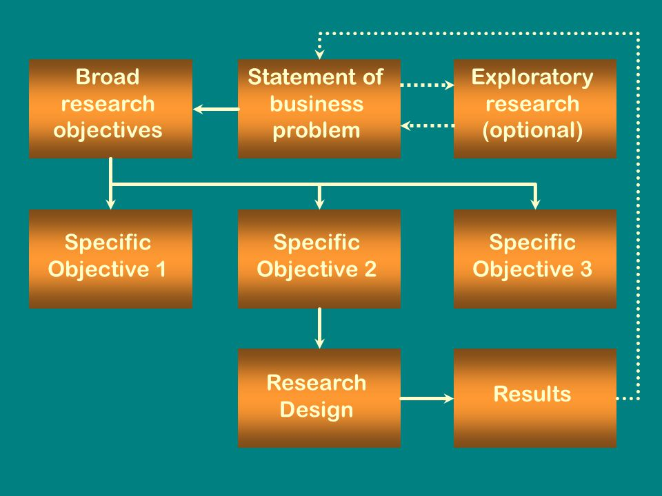 Statement of business problem Exploratory research (optional) Statement of business problem Broad research objectives Specific Objective 1 Specific Objective 2 Specific Objective 3 Research Design Results