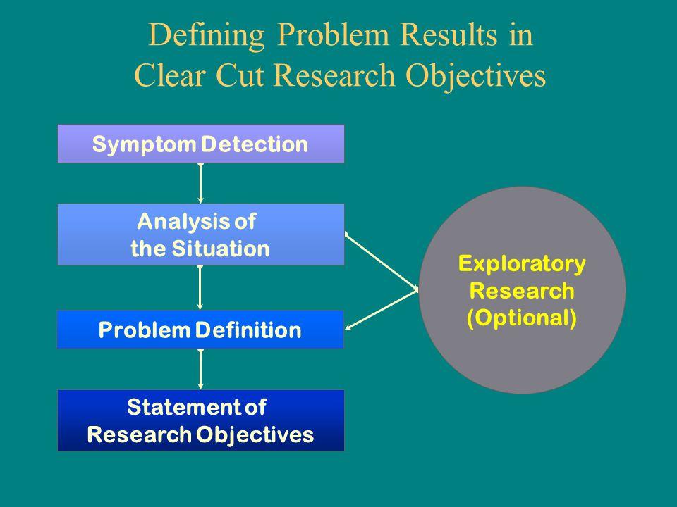 Problem definition GAP analysis Unintended situation Normal situation Ideal situation Problem definition Definition of opportunities Disturbing problems Entrepreneurial problems