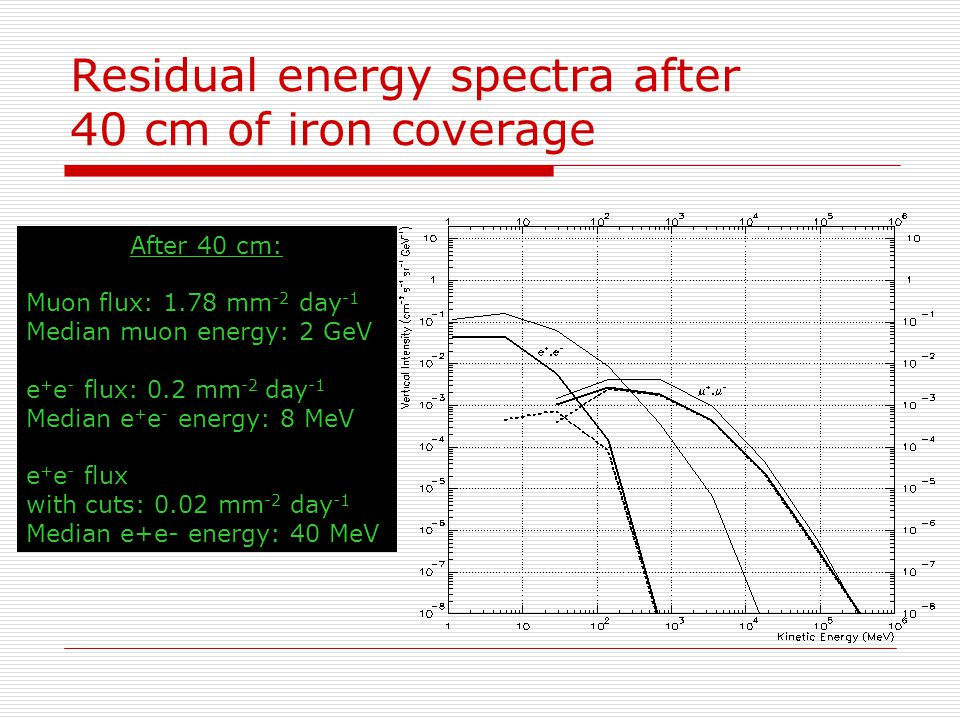 Residual energy spectra after 40 cm of iron coverage After 40 cm: Muon flux: 1.78 mm -2 day -1 Median muon energy: 2 GeV e + e - flux: 0.2 mm -2 day -1 Median e + e - energy: 8 MeV e + e - flux with cuts: 0.02 mm -2 day -1 Median e+e- energy: 40 MeV