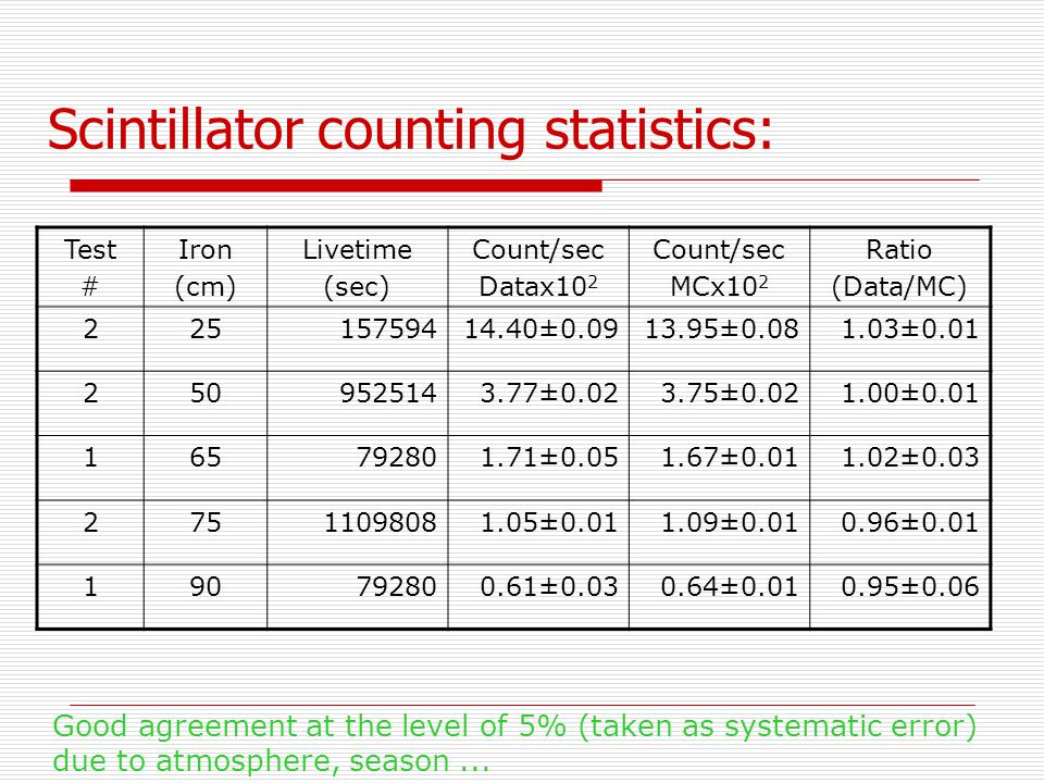 Scintillator counting statistics: Test # Iron (cm) Livetime (sec) Count/sec Datax10 2 Count/sec MCx10 2 Ratio (Data/MC) 22515759414.40±0.0913.95±0.081.03±0.01 2509525143.77±0.023.75±0.021.00±0.01 165792801.71±0.051.67±0.011.02±0.03 27511098081.05±0.011.09±0.010.96±0.01 190792800.61±0.030.64±0.010.95±0.06 Good agreement at the level of 5% (taken as systematic error) due to atmosphere, season...