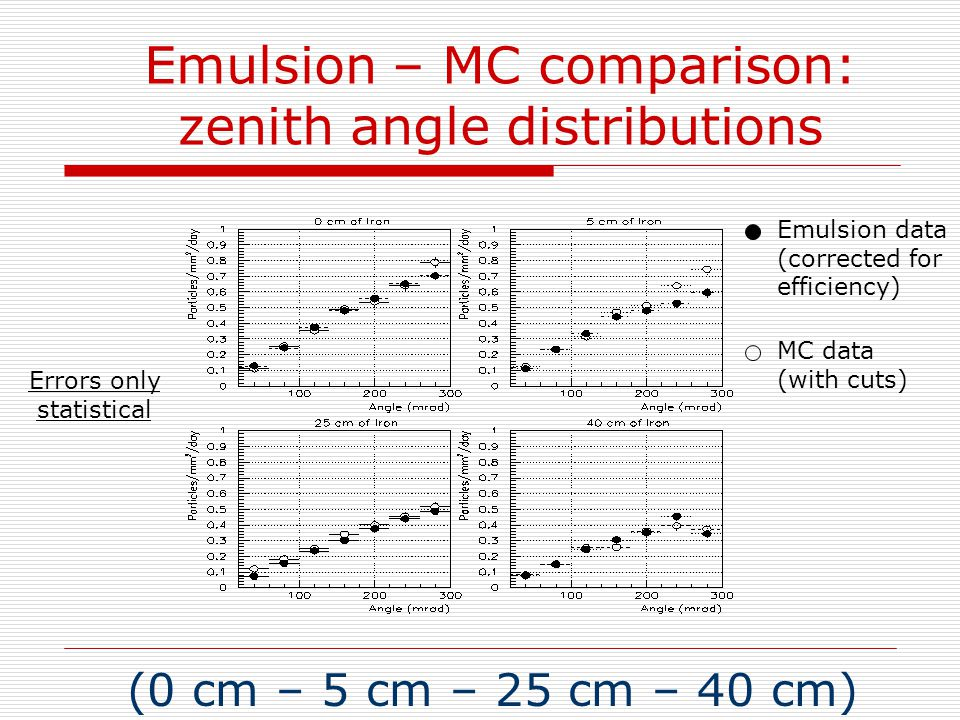 Emulsion – MC comparison: zenith angle distributions (0 cm – 5 cm – 25 cm – 40 cm) Emulsion data (corrected for efficiency) MC data (with cuts) Errors only statistical