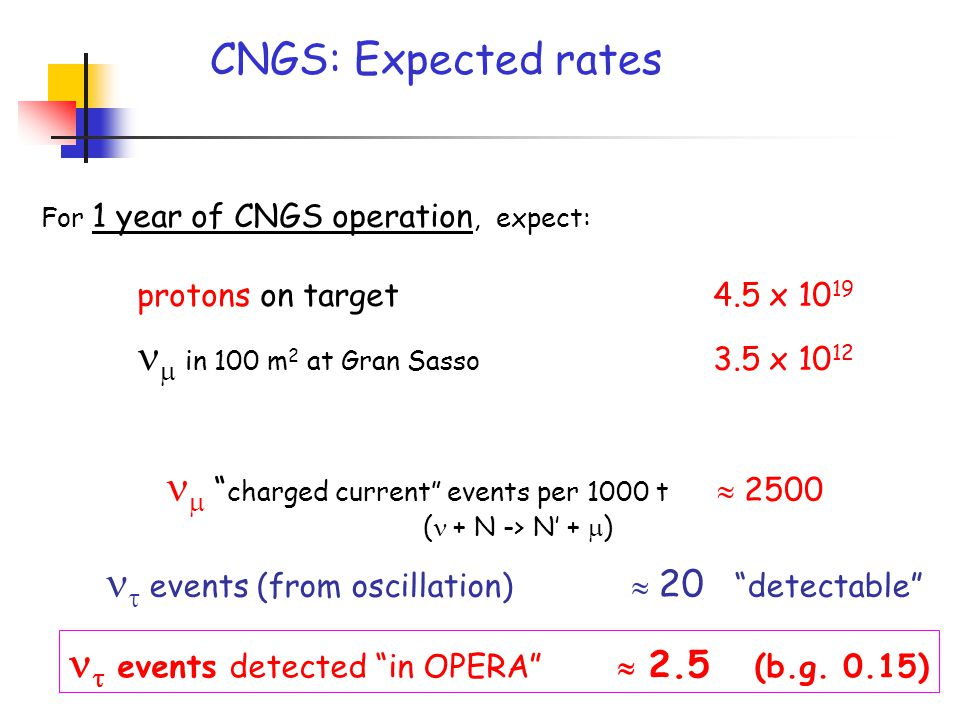 CNGS: Expected rates For 1 year of CNGS operation, expect: protons on target4.5 x 10 19  in 100 m 2 at Gran Sasso 3.5 x 10 12  events detected in OPERA  2.5 (b.g.
