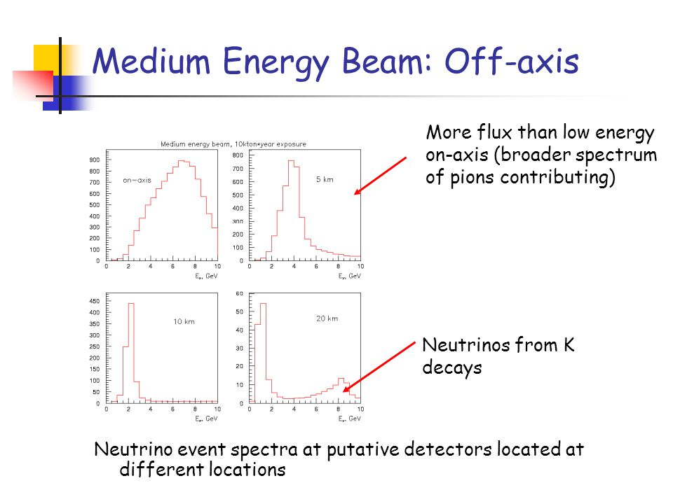 Medium Energy Beam: Off-axis More flux than low energy on-axis (broader spectrum of pions contributing) Neutrino event spectra at putative detectors located at different locations Neutrinos from K decays