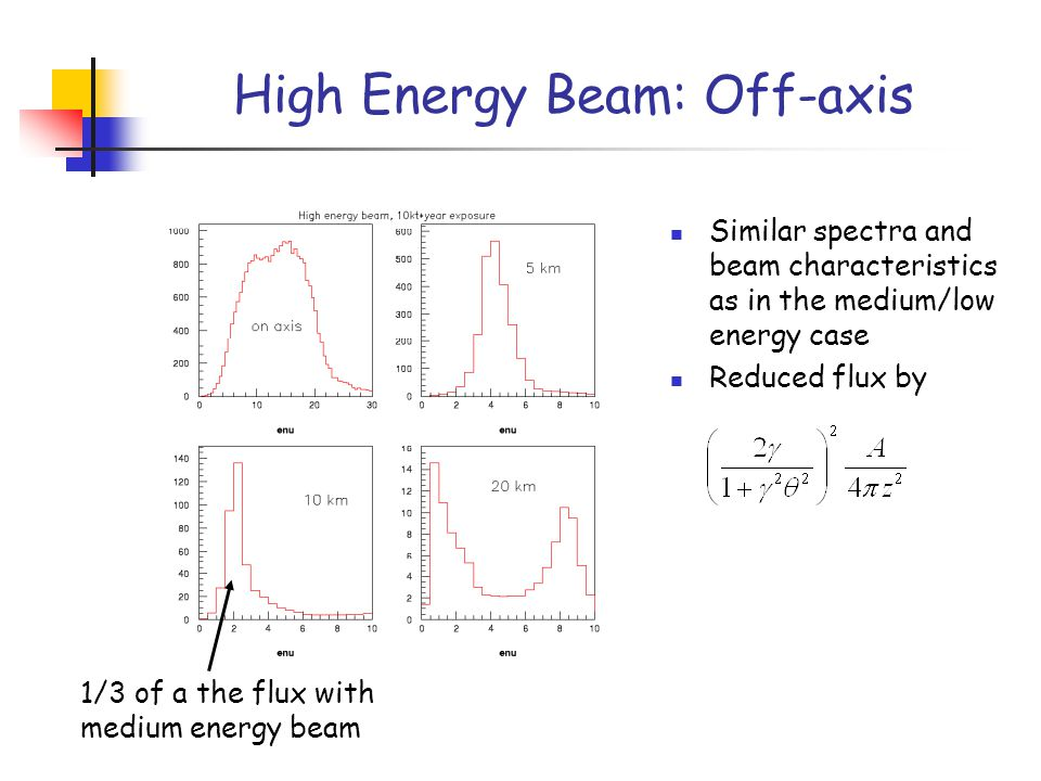 High Energy Beam: Off-axis Similar spectra and beam characteristics as in the medium/low energy case Reduced flux by 1/3 of a the flux with medium energy beam