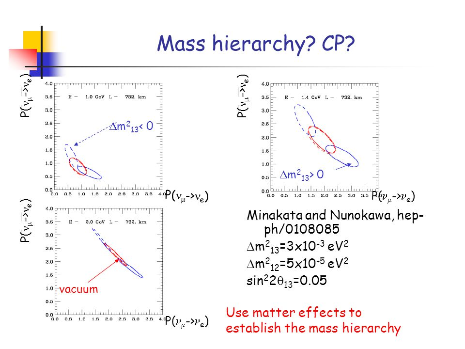 Mass hierarchy. CP.
