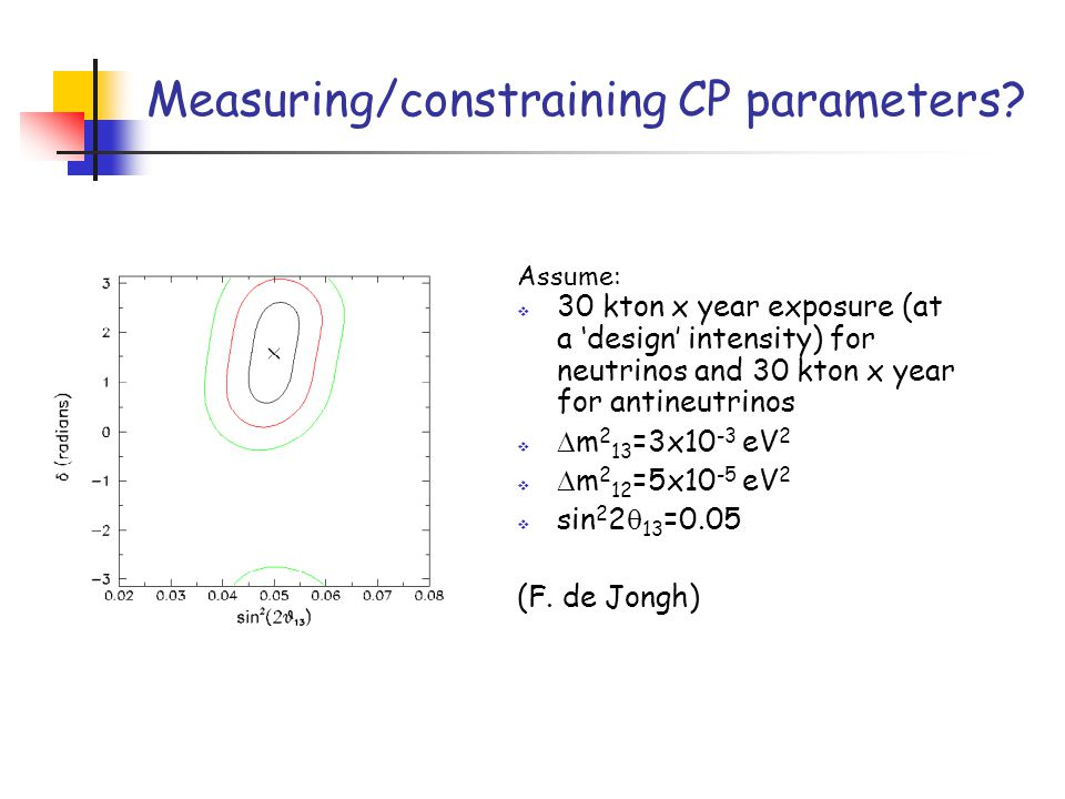 Measuring/constraining CP parameters.