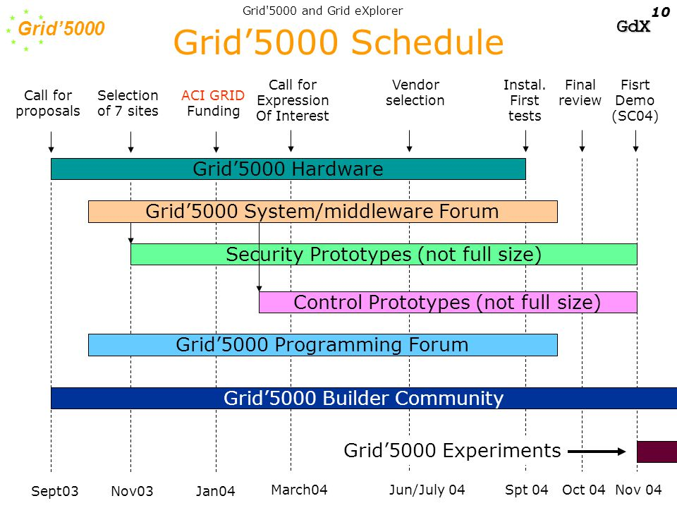 Grid'5000 GdX Grid 5000 and Grid eXplorer 10 Grid'5000 Schedule Grid'5000 Hardware Call for proposals Sept03 Selection of 7 sites Nov03 ACI GRID Funding Jan04 Call for Expression Of Interest March04 Vendor selection Jun/July 04 Instal.
