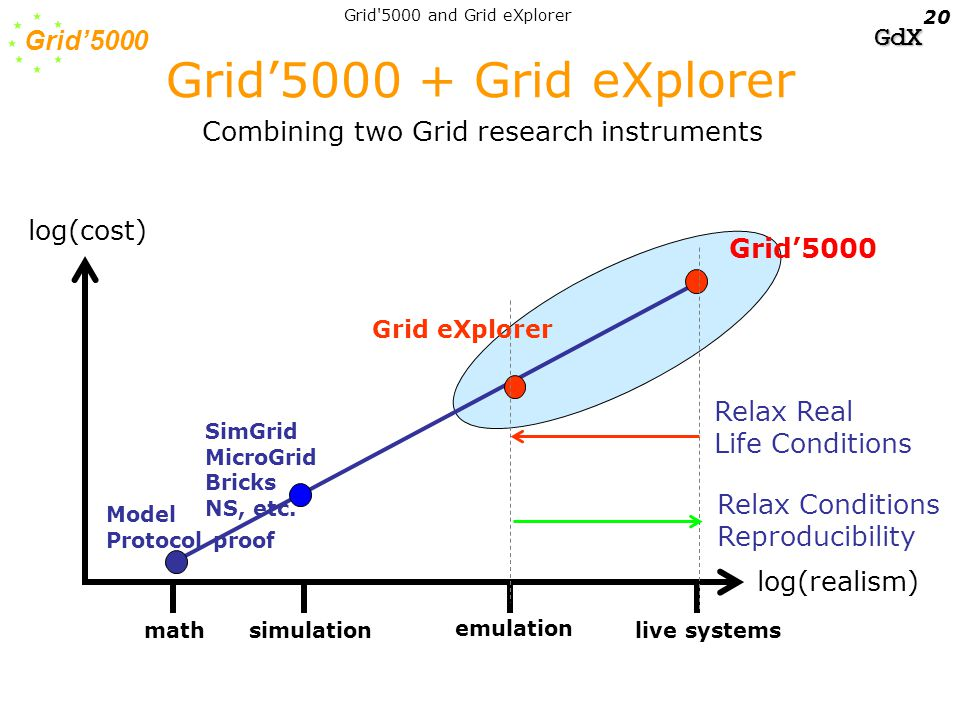 Grid'5000 GdX Grid 5000 and Grid eXplorer 20 log(cost) log(realism) mathsimulation emulation live systems SimGrid MicroGrid Bricks NS, etc.