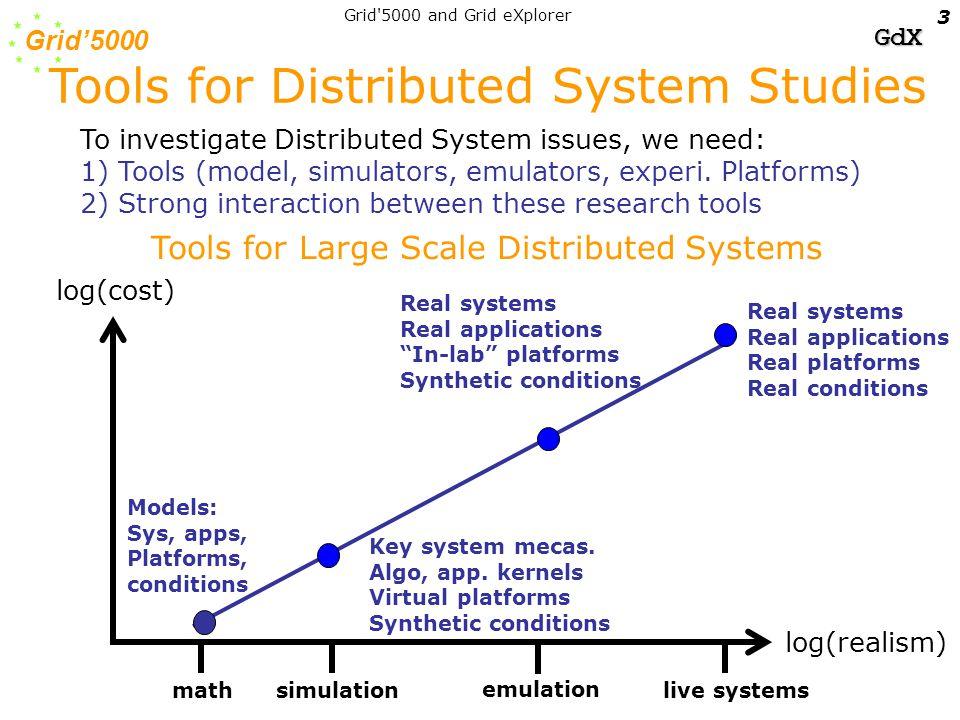Grid'5000 GdX Grid 5000 and Grid eXplorer 4 log(cost) log(realism) mathsimulation emulation live systems SimGrid MicroGrid Bricks NS, etc.