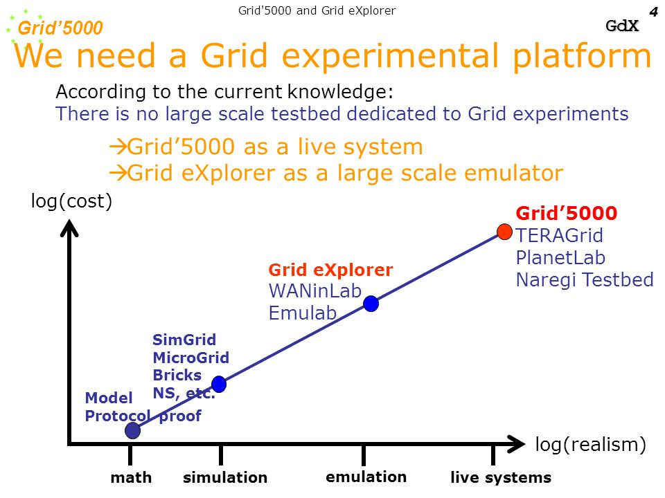 Grid'5000 GdX Grid 5000 and Grid eXplorer 5 Fundamental components of Grids Systems –nodes, OS, –distributed systems mechanisms (resource discovery, storage, scheduling, etc.), –middleware, runtimes, –Fault (crash, transient) –Workload (multiple users/multiple applications) –Heterogeneity (resource diversity, performance) –Malicious users/behaviors Networks –routers, links, topology, –protocols, –Theoretical features: synchronous, pseudo synchronous or asynchronous –Disconnection –Packet loss –Congestion Static Dyn.