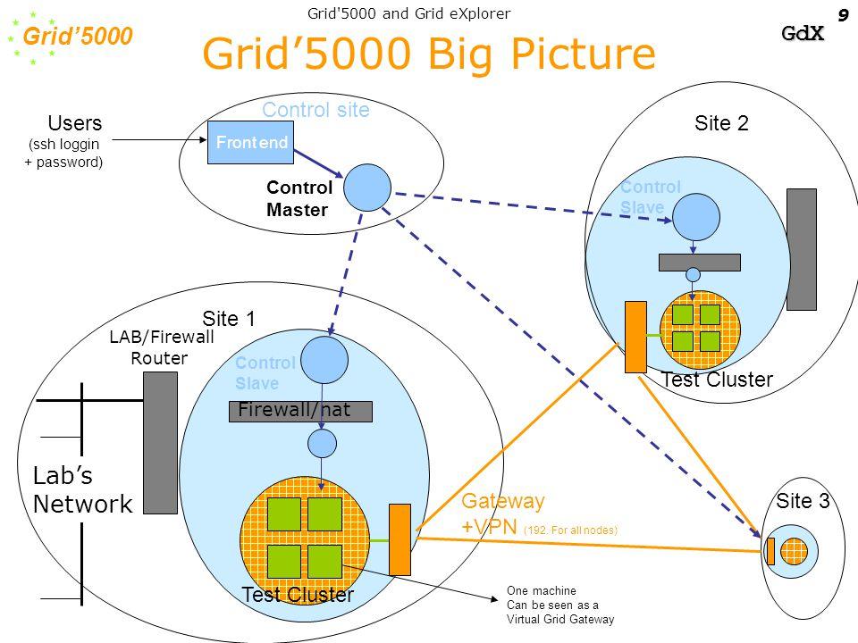 Grid'5000 GdX Grid 5000 and Grid eXplorer 20 log(cost) log(realism) mathsimulation emulation live systems SimGrid MicroGrid Bricks NS, etc.