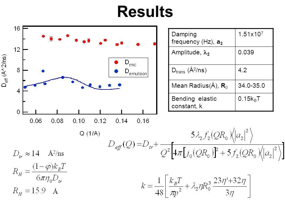 Damping frequency (Hz), a 2 1.51x10 7 Amplitude, 2 0.039 D trans (Å 2 /ns)4.2 Mean Radius(Å), R 0 34.0-35.0 Bending elastic constant, k 0.15k B T Å Å 2 /ns