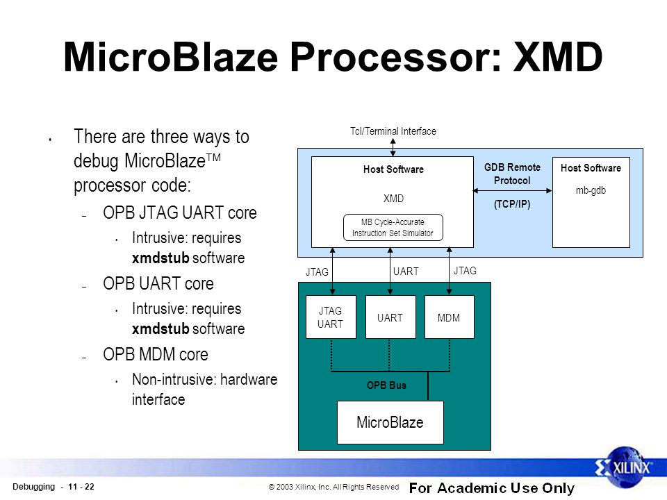Debugging - 11 - 22 © 2003 Xilinx, Inc. All Rights Reserved MicroBlaze Processor: XMD There are three ways to debug MicroBlaze  processor code: – OPB