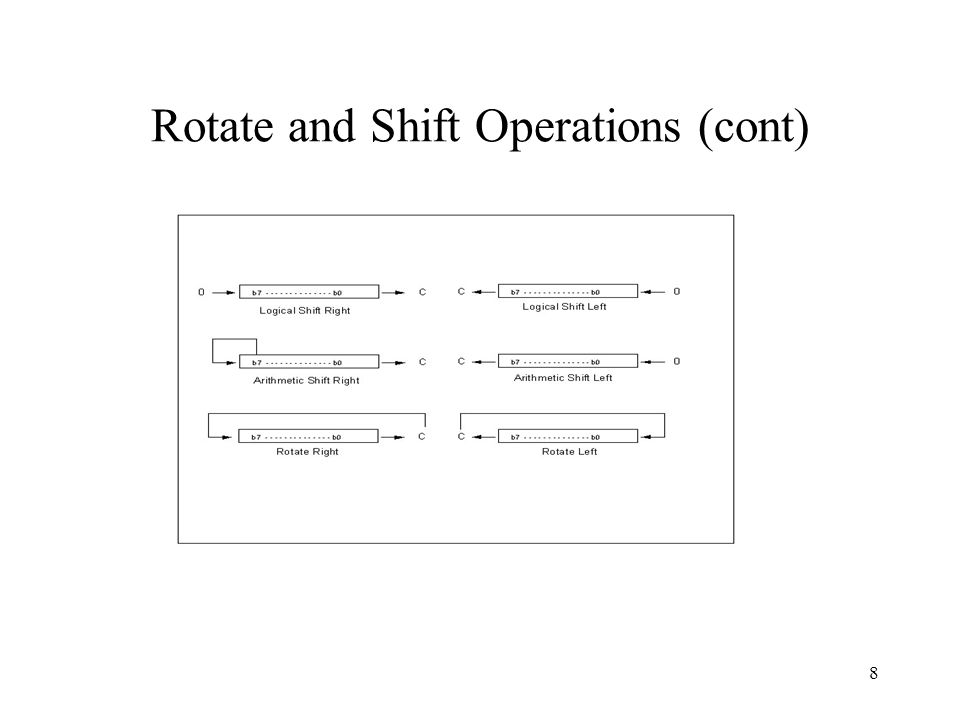 Revised: Aug 1, 20039 Rotate and Shift Operations (cont) LabelOp-Code Operand(s) Comment ROL $1234; RORA LSLD ASL $2345 ASRB