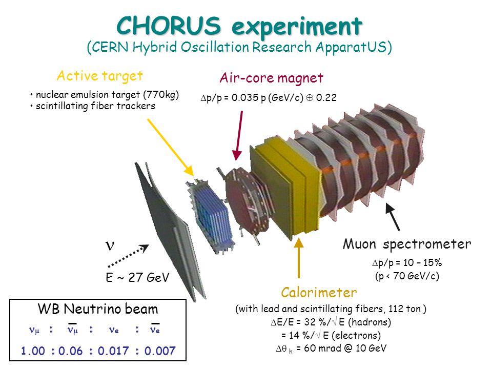  p/p = 0.035 p (GeV/c)  0.22  p/p = 10 – 15% (p < 70 GeV/c) (with lead and scintillating fibers, 112 ton )  E/E = 32 %/  E (hadrons) = 14 %/  E