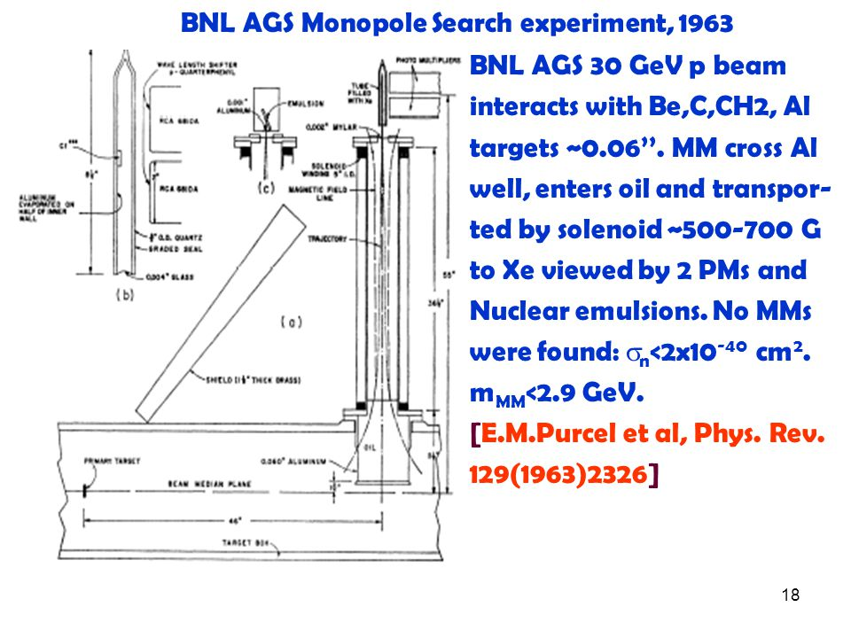 18 BNL AGS Monopole Search experiment, 1963 BNL AGS 30 GeV p beam interacts with Be,C,CH2, Al targets ~0.06''.