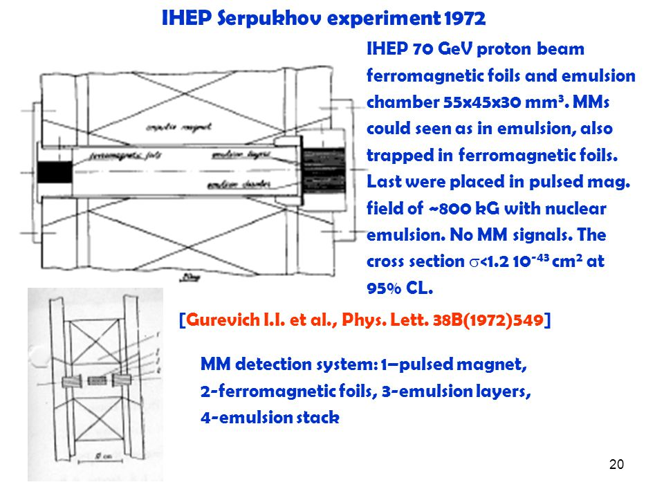 20 IHEP Serpukhov experiment 1972 IHEP 70 GeV proton beam ferromagnetic foils and emulsion chamber 55x45x30 mm 3. MMs could seen as in emulsion, also