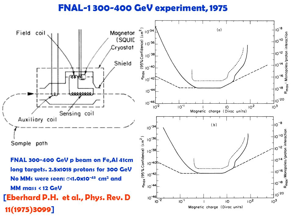 21 FNAL-1 300-400 GeV experiment, 1975 FNAL 300-400 GeV p beam on Fe,Al 41cm long targets. 2.5x1018 protons for 300 GeV No MMs were seen:  <1.0x10 -4