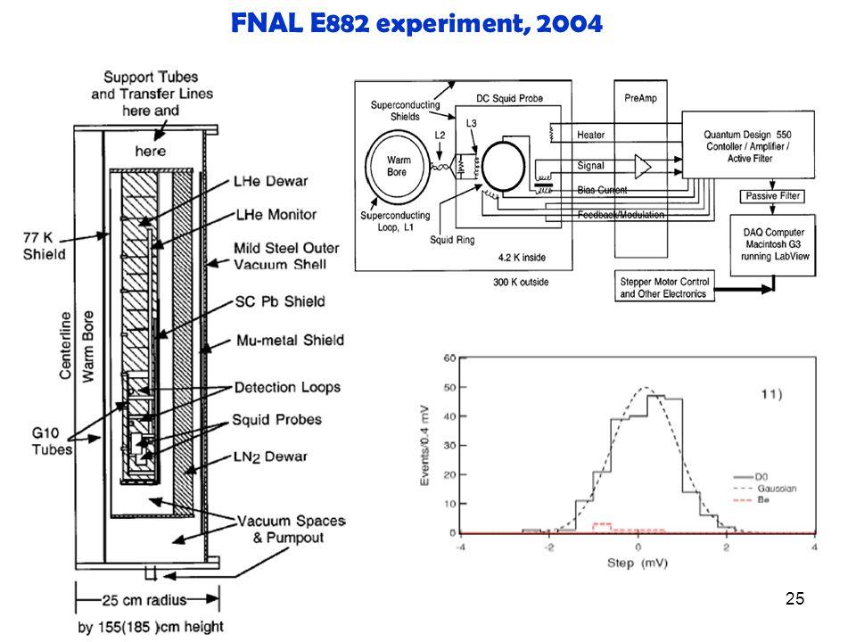 25 FNAL E882 experiment, 2004