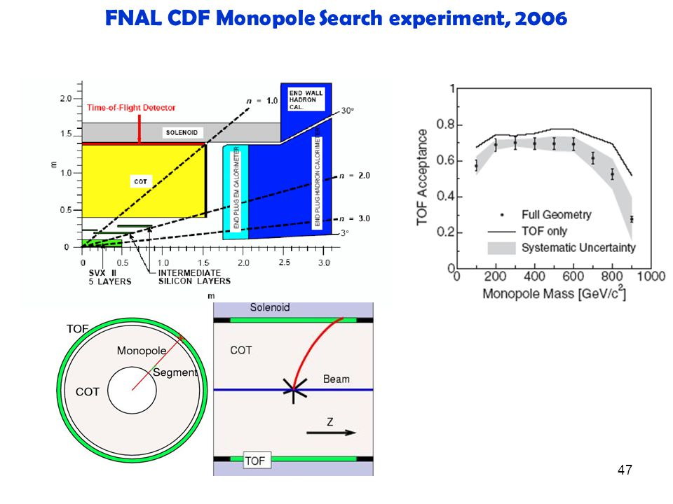 47 FNAL CDF Monopole Search experiment, 2006