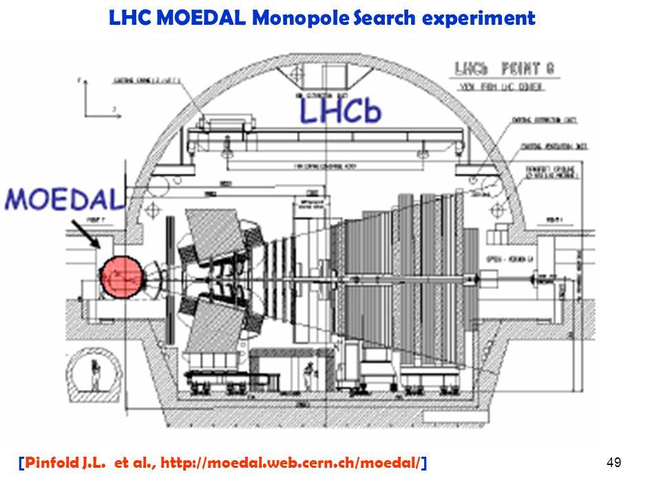 49 LHC MOEDAL Monopole Search experiment [Pinfold J.L. et al., http://moedal.web.cern.ch/moedal/]