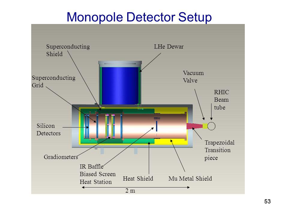 53 Monopole Detector Setup Superconducting Shield LHe Dewar Superconducting Grid Silicon Detectors IR Baffle Biased Screen Heat Station Heat ShieldMu Metal Shield Trapezoidal Transition piece RHIC Beam tube Vacuum Valve 2 m Gradiometers