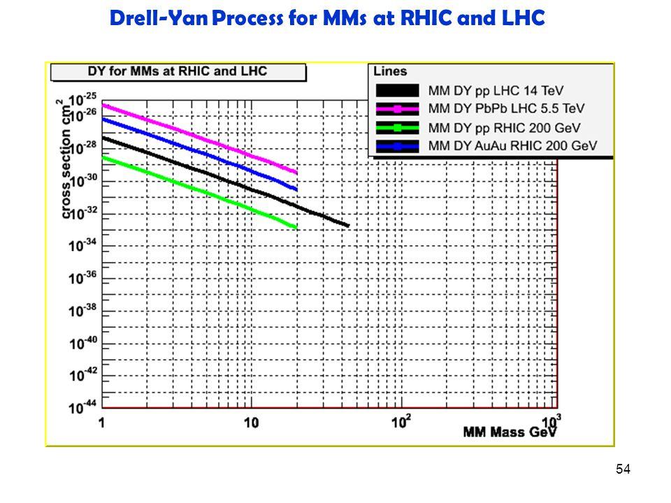 54 Drell-Yan Process for MMs at RHIC and LHC