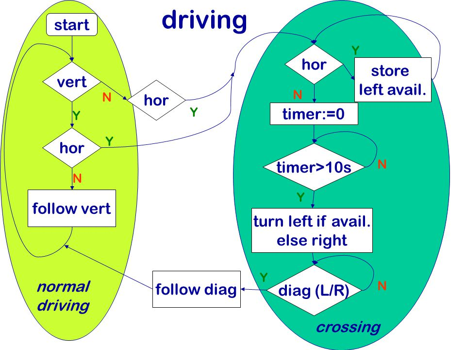 driving start vert hor follow vert hor Y Y N N Y N normal driving crossing timer:=0 timer>10s N Y store left avail.