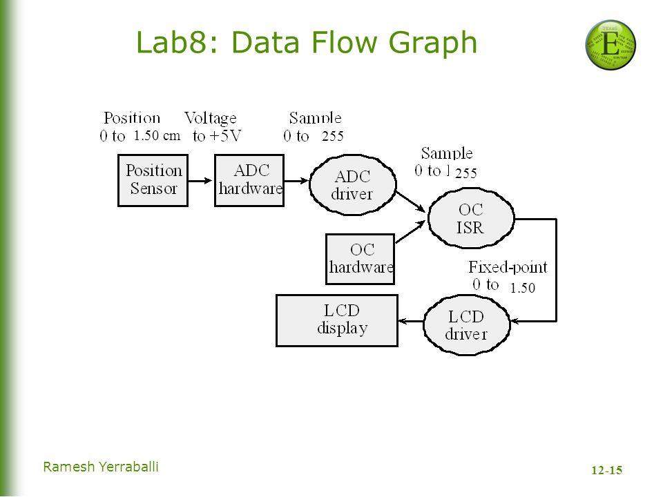 12-15 Ramesh Yerraballi Lab8: Data Flow Graph 1.50 cm 1.50 255