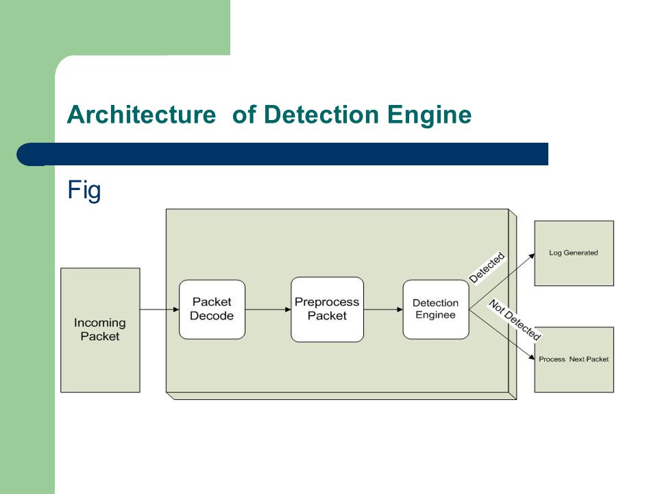 Architecture of Detection Engine Fig