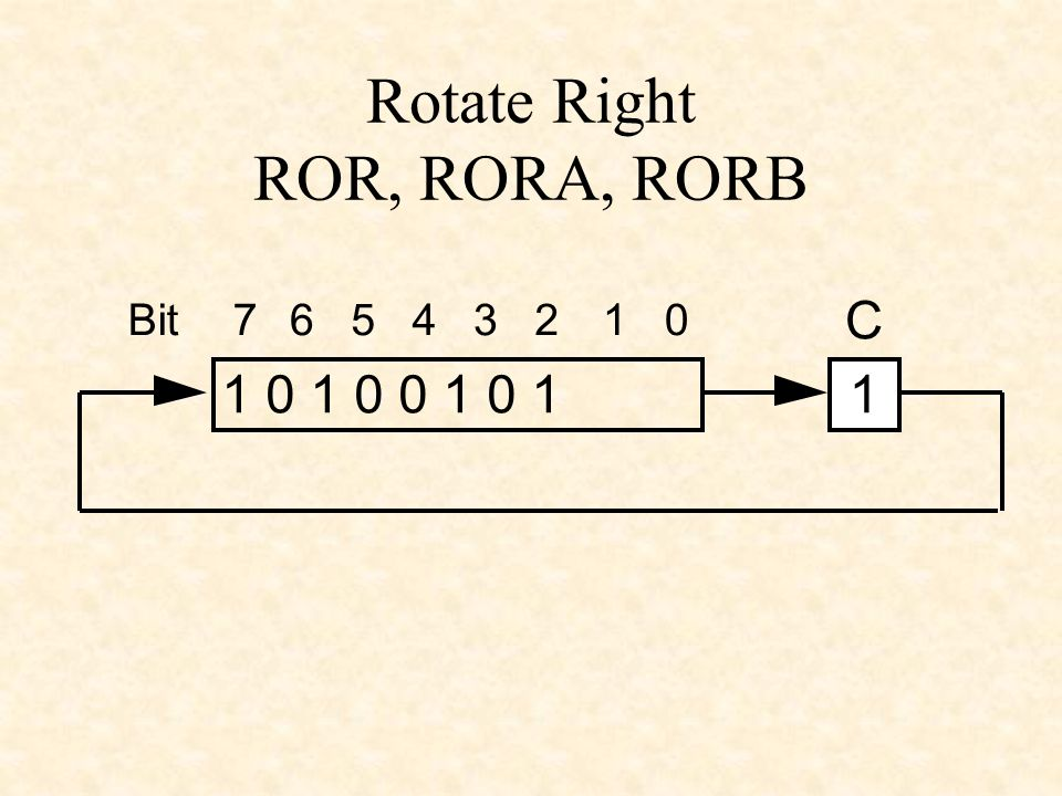 Rotate Right ROR, RORA, RORB 1 0 1 0 0 1 0 11 C 76543210Bit