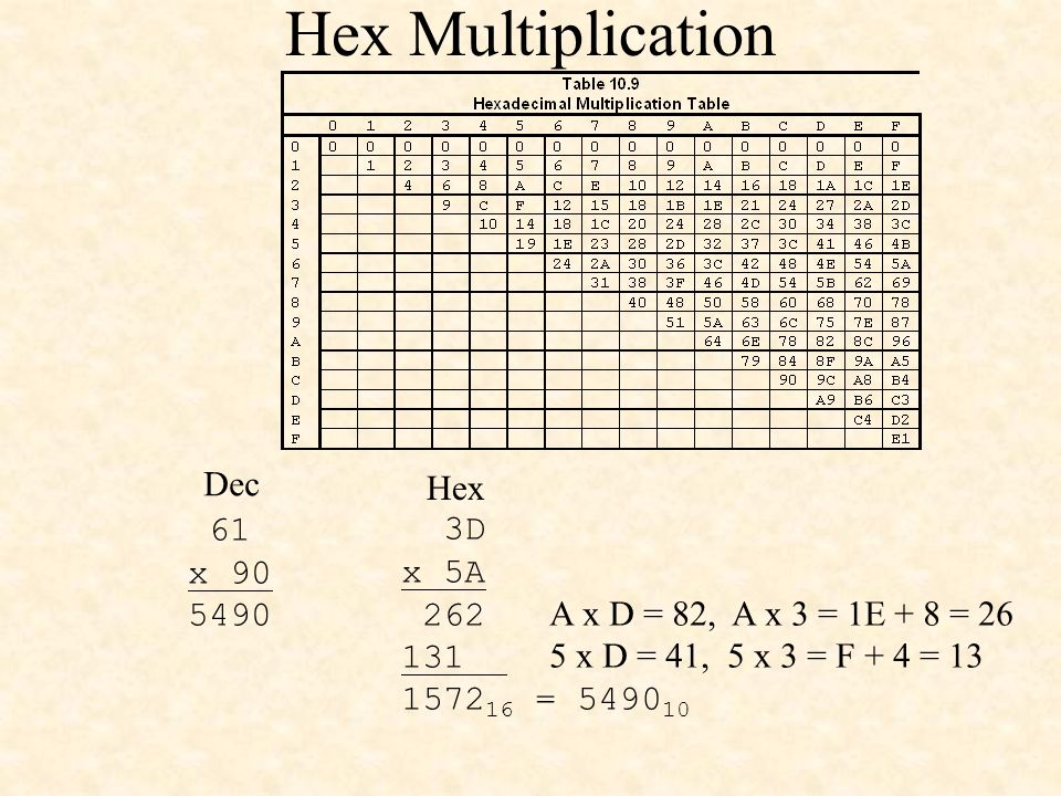 61 x 90 5490 3D x 5A 262 A x D = 82, A x 3 = 1E + 8 = 26 131 5 x D = 41, 5 x 3 = F + 4 = 13 1572 16 = 5490 10 Dec Hex