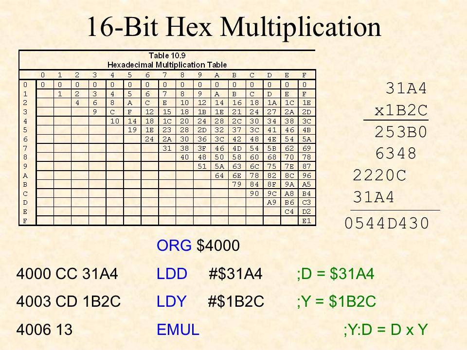 16-Bit Hex Multiplication 31A4 x1B2C 253B0 6348 2220C 31A4 0544D430 ORG $4000 4000 CC 31A4 LDD #$31A4 ;D = $31A4 4003 CD 1B2C LDY #$1B2C ;Y = $1B2C 4006 13 EMUL ;Y:D = D x Y