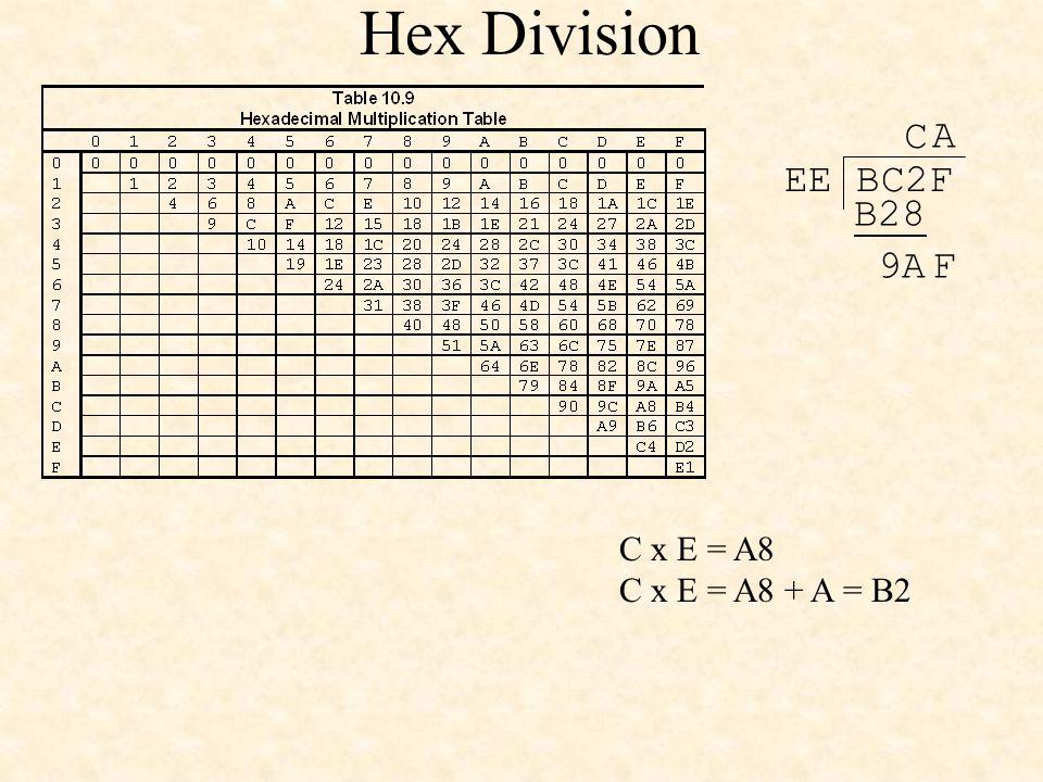 Hex Division EE BC2F C C x E = A8 C x E = A8 + A = B2 B28 9AF A
