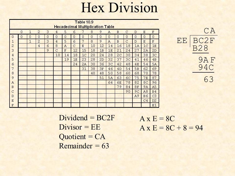 Hex Division EE BC2F C A x E = 8C A x E = 8C + 8 = 94 B28 9AF A 94C 63 Dividend = BC2F Divisor = EE Quotient = CA Remainder = 63