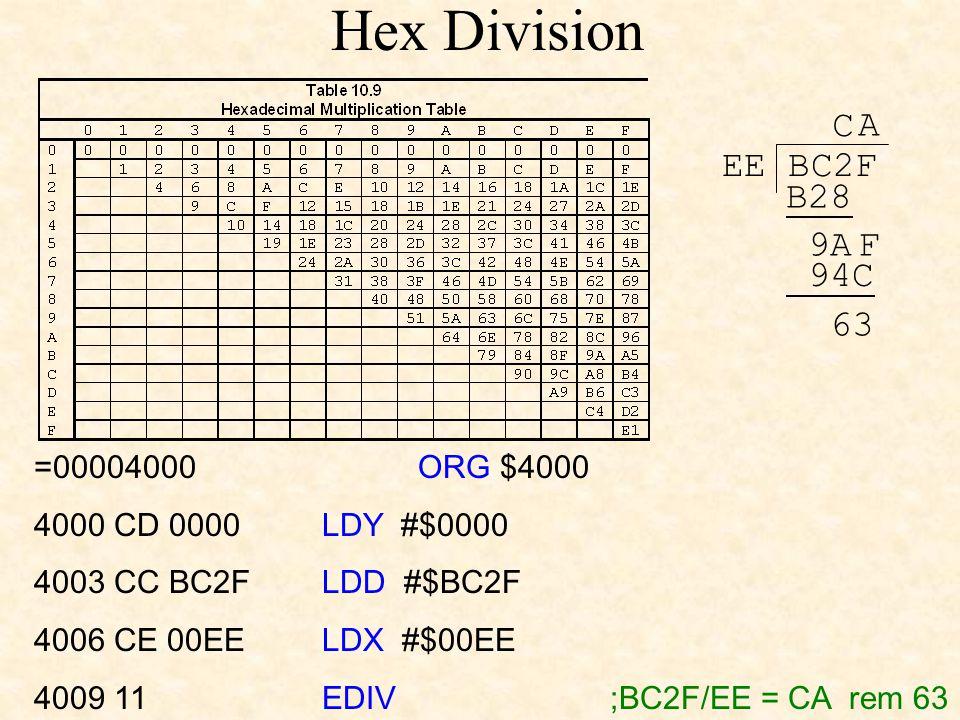 Hex Division EE BC2F C B28 9AF A 94C 63 =00004000 ORG $4000 4000 CD 0000 LDY #$0000 4003 CC BC2F LDD #$BC2F 4006 CE 00EE LDX #$00EE 4009 11 EDIV ;BC2F/EE = CA rem 63