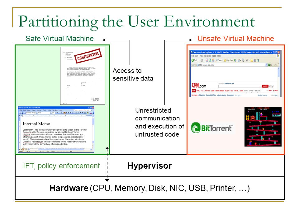 Partitioning the User Environment Hypervisor Hardware (CPU, Memory, Disk, NIC, USB, Printer, …) Safe Virtual MachineUnsafe Virtual Machine Access to sensitive data Unrestricted communication and execution of untrusted code IFT, policy enforcement