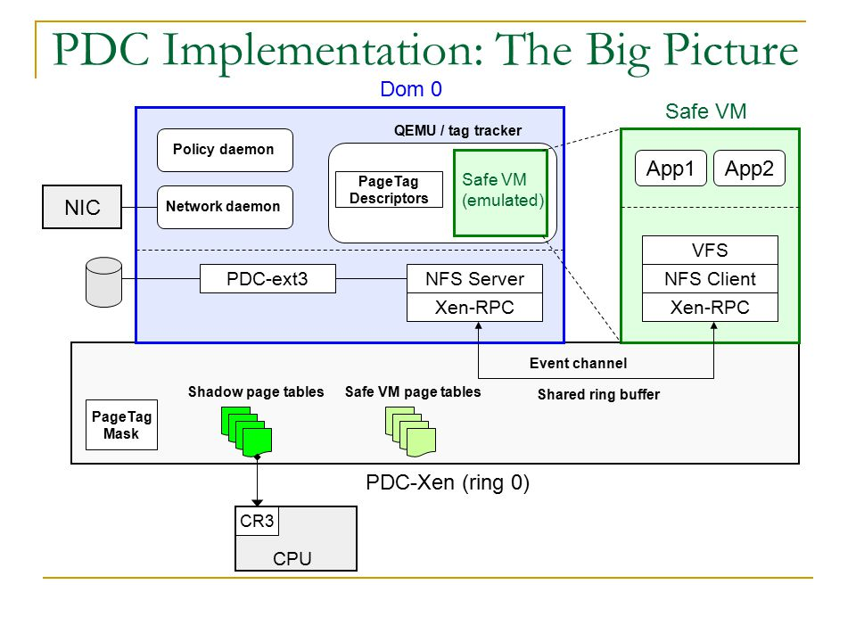 PDC Implementation: The Big Picture PDC-Xen (ring 0) Shadow page tablesSafe VM page tables PageTag Mask CPU CR3 Safe VM App1App2 Xen-RPC NFS Client VFS Dom 0 Xen-RPC NFS Server Event channel Shared ring buffer PDC-ext3 QEMU / tag tracker Safe VM (emulated) PageTag Descriptors Network daemon Policy daemon NIC